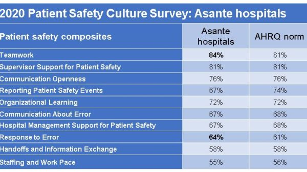 Culture of Safety results, Hospitals